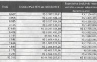 IPVA: Manhuaçu arrecadou R$ 9.359.212,40 em janeiro