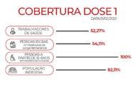 Minas Gerais tem 52,19% de cobertura da primeira dose da vacina de covid-19 do público-alvo da primeira fase